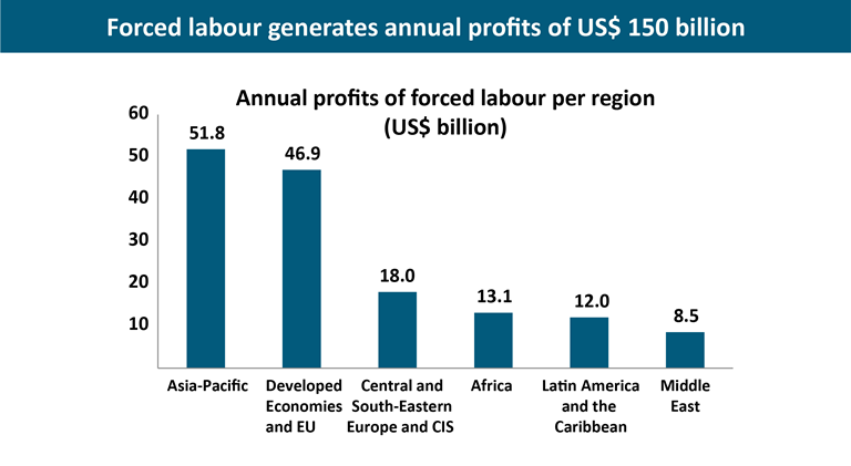 Above: Forced Labour generates annual profits of US$150 billion. Copyright © International Labour Organization 2014.